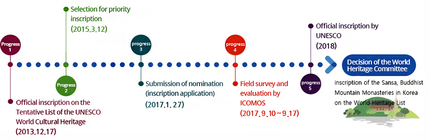 Progress of and Plan for the UNESCO World Heritage List Inscription of the Traditional Buddhist Mountain Temples of Korea